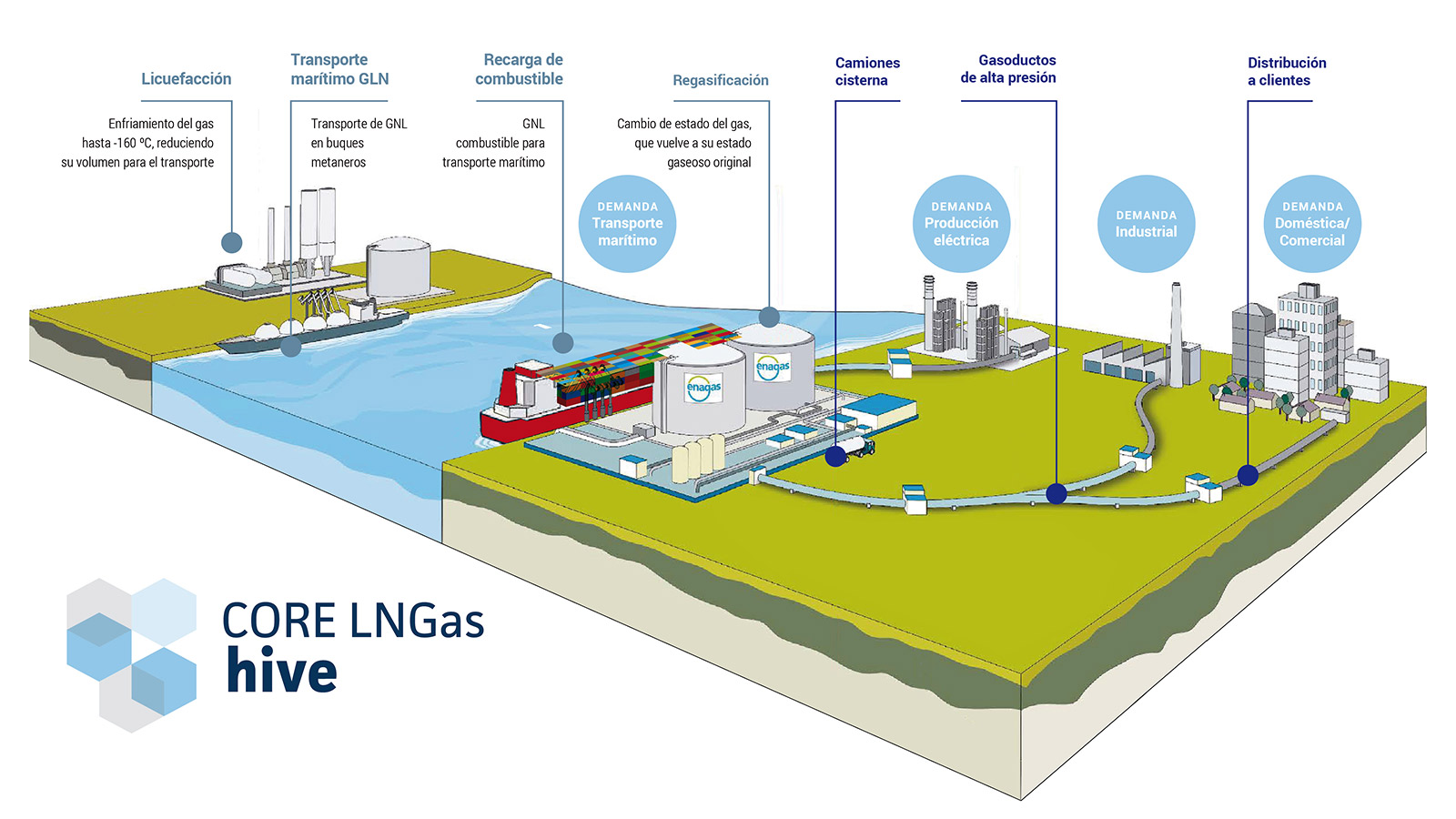Gnl core lngas hive clean power for transport for Gas natural servicios